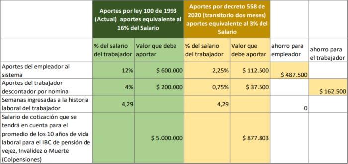 decreto legislativo 558 de 2020 colombia